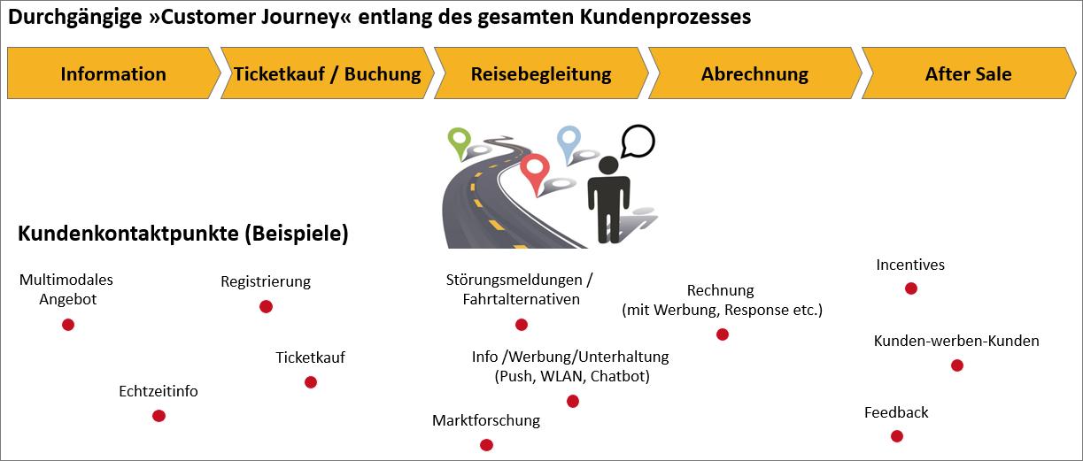 Abb. 1: Digitale Customer Journey für die Kundeninteraktion