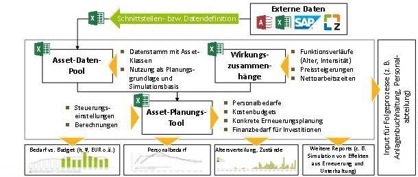 asset-management-tool-schema-oepnv-spnv