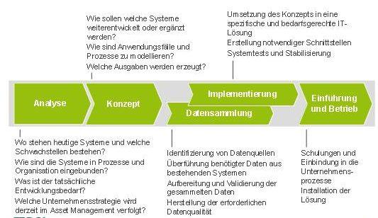ablauf-arbeiten-einfuehrung-asset-management-verkehrsunternehmen