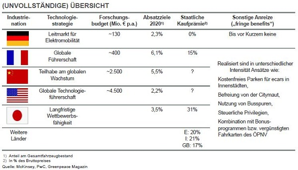 Übersicht nationale Märkte Elektromobilität; e-mobility research spendings among global market leaders