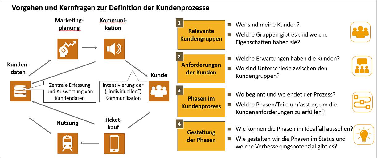 Abb. 2: Ansatzpunkte zur Definition der Kundenprozesse und Kernaktivitäten zur Kundeninterkation